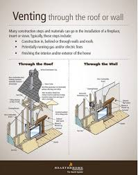 this infographic ilrates venting options and also basic construction steps necessary when having a fireplace