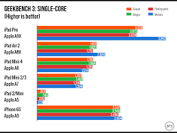 Notebook Processor Comparison Chart Apple A9x Vs A8x Vs A9 Vs Intel Core Processors Benchmark