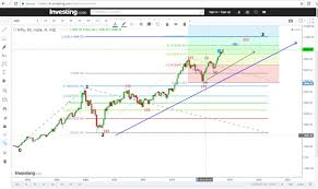 Nifty Weekly Chart Weekly Nifty Bank Nifty Technical Analysis 15th July 2017