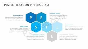 Pestle Chart Pestle Hexagon Ppt Diagram Powerpoint Diagrams Diagram