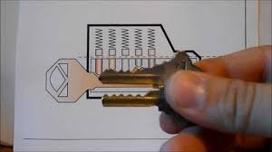 how to unlock a schlage lock with a p key and how to make it