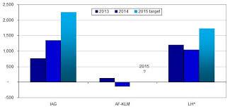 Iag Again Beats Lufthansa Air France Klm In 3q2015 But