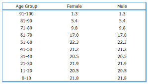 Simple 8 Steps To Create A Population Pyramid Chart In Excel