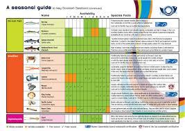 Scottish Seafood Seasonality Chart Fish Chart Seafood
