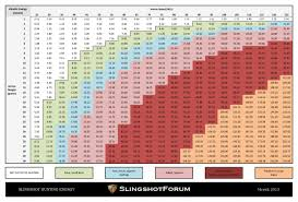 Slingshot Hunting Energy Templates Support Topics