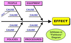 Cause Effect Analysis