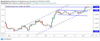 Gbp Usd Live Chart Investing Gbp Usd Daily Forecast Sterling Volatility Slows Ahead Of