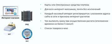 Битрикс Интернет онлайн кассы ФЗ О применении контрольно  Требования к контрольно кассовой технике
