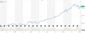 Instagram Stock Price History Chart After 5 Years Microsoft Ceo Satya Nadella Has Transformed