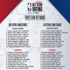 All-Star Game votes ...