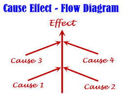 What Is A Cause And Effect Diagram What Is Cause And Effect Graph Testing Technique How To