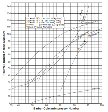Rockwell Hardness Chart For Plastic Gardco Barcol Hardness Impressor