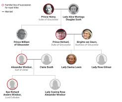 British Monarchy Chart Royal Family Tree Of The British Monarchy House Of Windsor