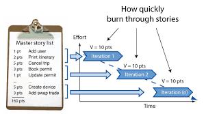 Burndown Chart Formula Burndown Charts