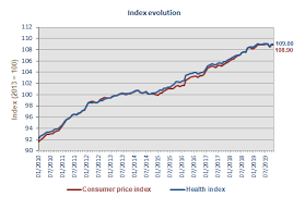 Consumer Price Index Statbel