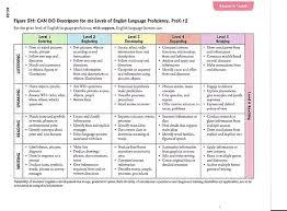 Wida Proficiency Levels Chart Wida Newteacher
