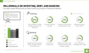 Debt Chart Millennials Investing Debt Chart Visual Capitalist