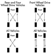 Tire Rotation Patterns Inspiration Autopedia Tire Maintenance