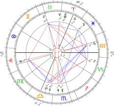 Sidereal Natal Chart Calculator Against Sidereal Astrology Alex Sumner