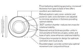 Contact Lens Dk Chart Astigmatic Contact Lens Soflens Toric Contact Lenses