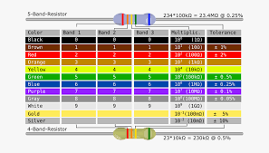 5 Band Resistor Color Code Chart Pdf Resistor Color Code Chart Coloringssite Co