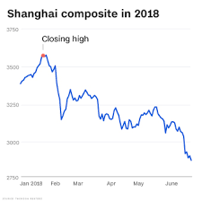 Chinese Stock Market Chart 2018 Chinese Stocks Enter Bear Market As Trade War Heats Up