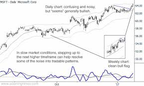 Chart Of The Day Higher Timeframe In Msft Adam H Grimes
