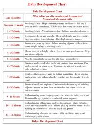 Baby Milestones 10 Months Chart Quotes About Baby Development 44 Quotes