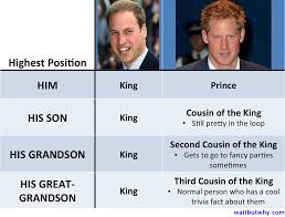your family past present and future wait but why prince chart
