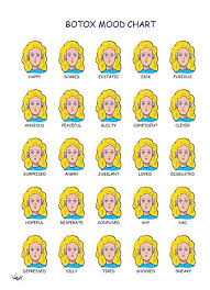 Amazon Com Botox Mood Chart Funny Birthday Card Office