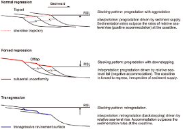 Stratal Stacking Patterns That Define The Genetic Types Of Deposit