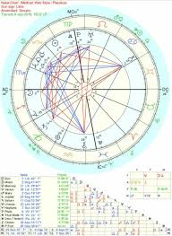 Full Astrology Chart Full Astrology Reading How You Benefit Anna Theas Divine