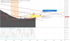 Thi Stock Chart Grvy Stock Price And Chart Nasdaq Grvy Tradingview