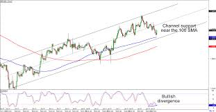 Chart Art Trends And Breakouts On Gbp Usd And Gbp Nzd