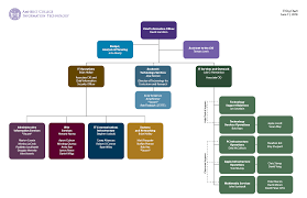 About It Organizational Chart Amherst College