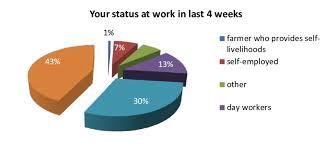 Employee Status Employee Status At Work In Last 4 Weeks Source Data From Kbra