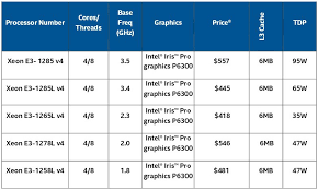 Intel Cpu Chart Intel And Amd Roll Out New Processors At Computex