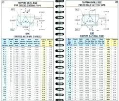 1 2 Inch Tap Drill Size Drill Bit Tap Sizes Drill Sizes Size