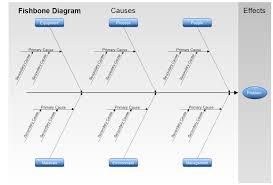 fishbone diagram template   alephbetappfishbone diagram template ishikawa diagram cause and effect hyozegsl