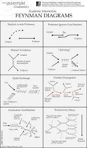 PHD Comics: More Quantum Gradnamics