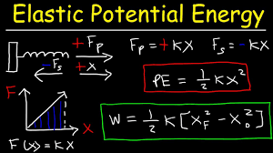 elastic potential energy introduction work done by a spring force hooke s law physics problems