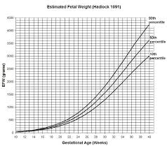 Right Normal Fetal Weight In Kg Weight Chart For Twins