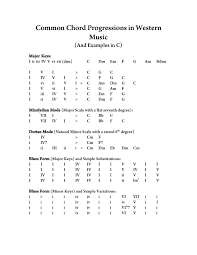 C Major Chord Progressions Accomplice Music