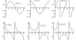 List Of Trigonometric Identities Derivatives And