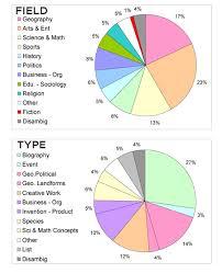 File Chart Random Pies02 Png Wikipedia