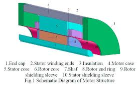 the influence of air gap thickness between the stator and rotor on the influence of air gap thickness between the stator and rotor on nuclear main pump