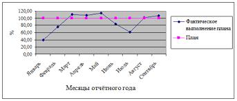 Дипломная работа Комплексный анализ товарооборота торговой  Выполнение плана товарооборота ООО Торговый Двор Аникс по месяцам 2008 года