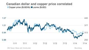 Copper Dollar Chart Which Way Is The Loonie Headed Watch The Price Of Copper