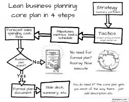 Lean Business Planning In A Nutshell Lean Business Planning