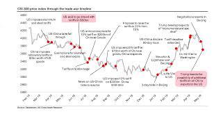 China Stock Index Chart Chinas Financial Market Slump Highlights Sensitivity To